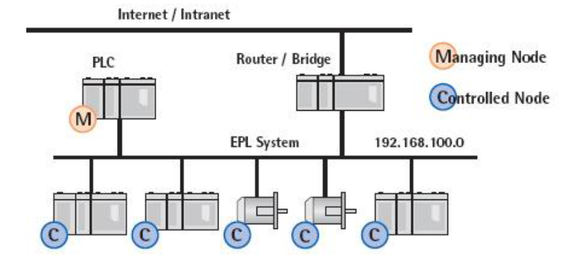 ethernet powerlink slika2 automatika.rs