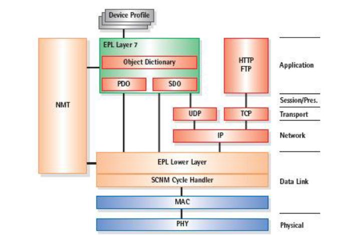 ethernet powerlink slika3 automatika.rs