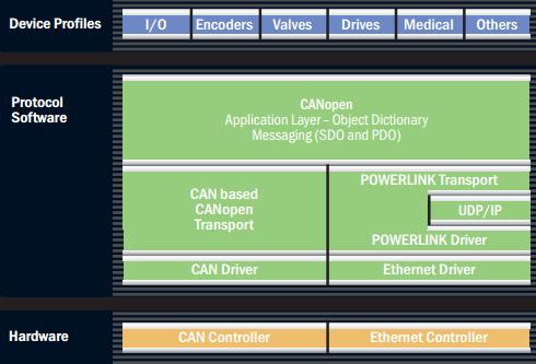 ethernet powerlink slika4 automatika.rs