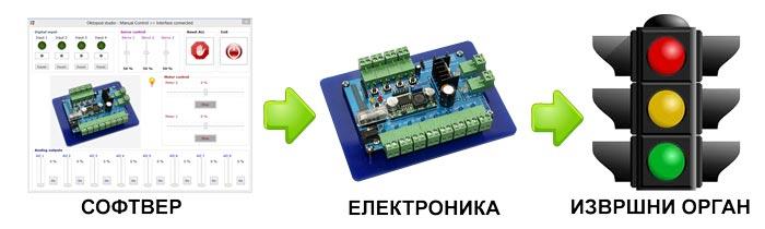 oktopod studio okruzenje elektronika automatizacija mehatronika automatika.rs
