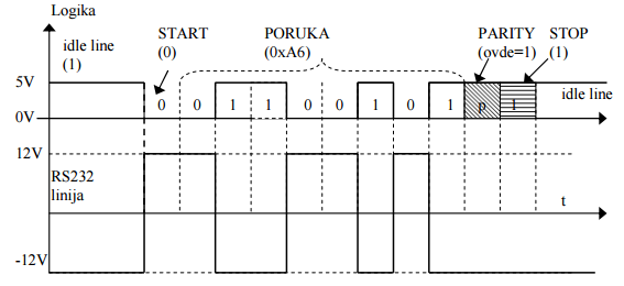 rs232 serijski protokol elektronika digitalna automatika.rs