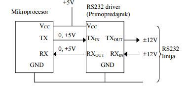 1 sema Povezivnja rs232 protokola automatika.rs