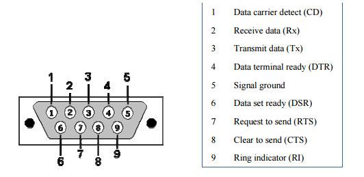 4 sema Povezivnja rs232 protokola automatika.rs