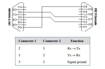 5 sema Povezivnja rs232 protokola automatika.rs