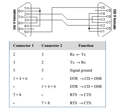 6 sema Povezivnja rs232 protokola automatika.rs
