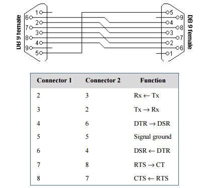 7 sema Povezivnja rs232 protokola automatika.rs
