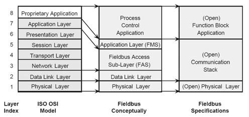 1 fieldbus komunikacija industrijski protokoli automatika.rs