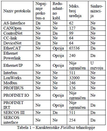 fieldbus komunikacija industrijski protokoli automatika.rs