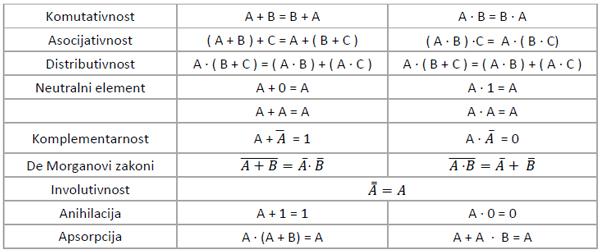 Booleova_algebra_bulova_logicka_kola_elektronika_automatika.rs