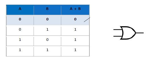 logicke_operacije_kola_or_disjunkcija_bulova_algebra_automatika