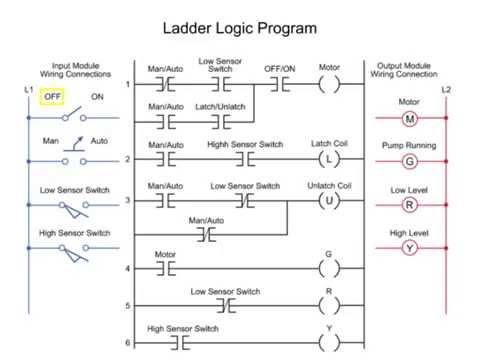 leder_program_programiranje_plc_siemens_festo_omron_c_programiranje_automatizacija_automatika.rs