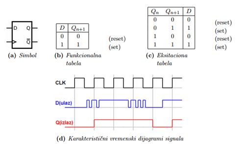sekvencijalne_mreze_digitalna_elektronika_takt_signal_d_flipflop_automatika.rs