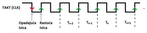 sekvencijalne_mreze_digitalna_elektronika_takt_signal_flipflop_automatika.rs