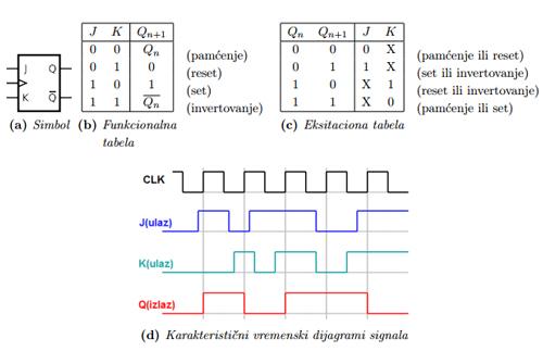 sekvencijalne_mreze_digitalna_elektronika_takt_signal_jk_flipflop_automatika.rs