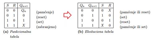 sekvencijalne_mreze_digitalna_elektronika_takt_signal_sr_lec_clock_flipflop_automatika.rs