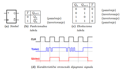 sekvencijalne_mreze_digitalna_elektronika_takt_signal_t_flipflop_automatika.rs