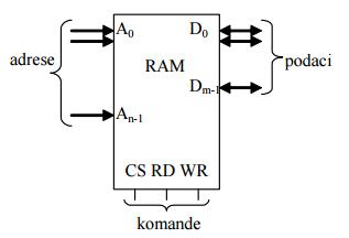 1_ram_rom_eprom_memorije_digitalna_elektronika_automatika.rs