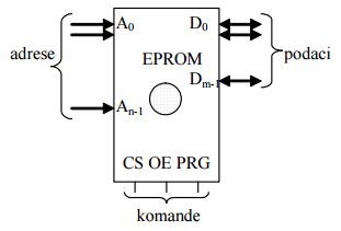 3_ram_rom_eprom_flash_eeprom_memorije_digitalna_elektronika_automatika