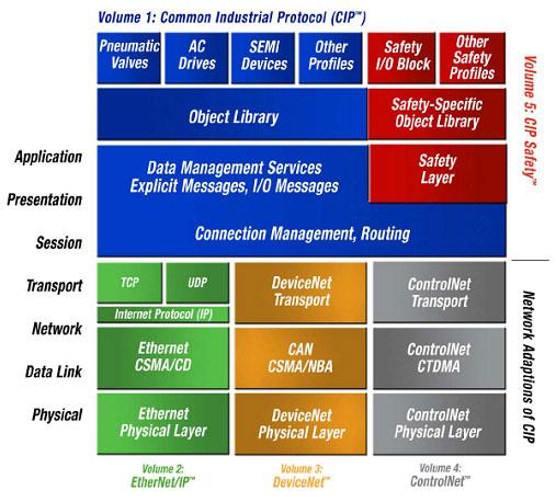 2_devicenet_cip_model_obrada_singala_protokoli_automatika-rs