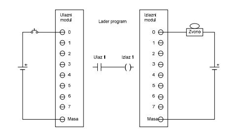 2_leder_programiranje_plc_automatika-rs
