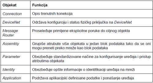 tabela_devicenet_cip_model_obrada_singala_protokoli_automatika-rs