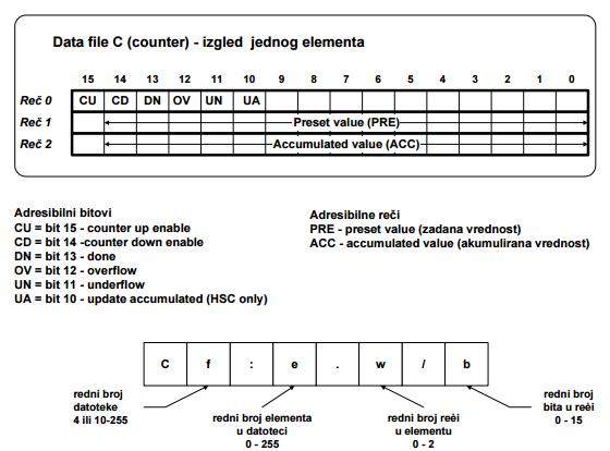 1_leder_programiranje_counter_brojac_plc_automatika