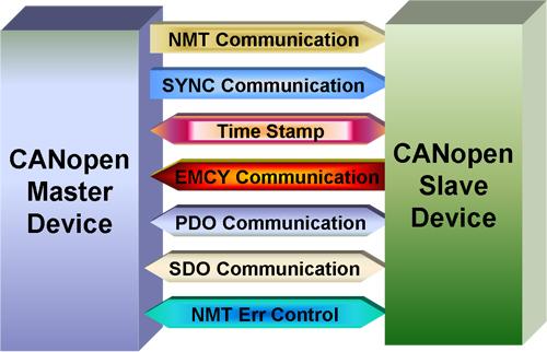 cpm-support-service_automatika_obrada_signala