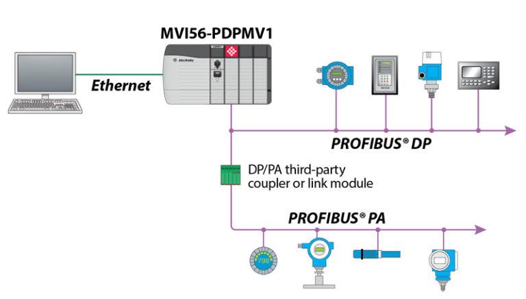 Verzije Profibus DP komunikacijskog protokola – DP-V1 i DP-V2 protokoli